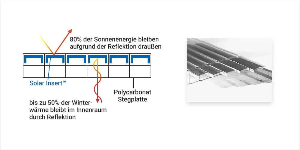 ESL-UV-Protect Tageslicht-System Sonnenschutzverglasung